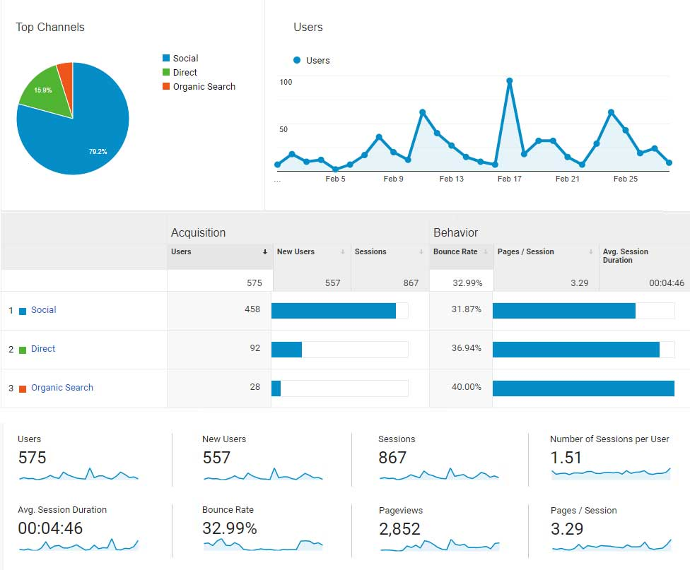 Monthly Usage Report for February 2019