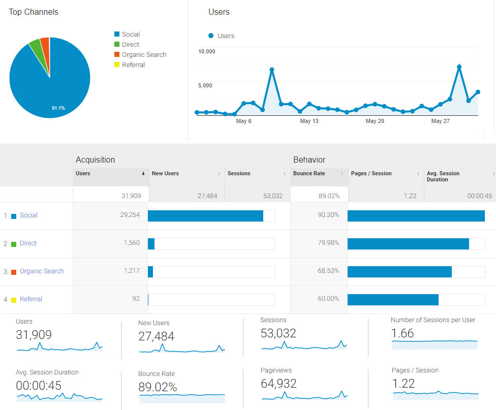 Our monthly usage report for May 2019 is designed for both users and advertisers. We publish these reports in the spirit of transparency.