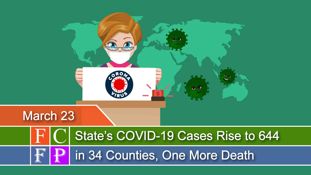 States COVID-19 Cases Rise to 644 in 34 Counties, One More Death
